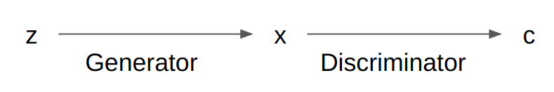 Two Methods of Conditional Generation · Oscar Chang
