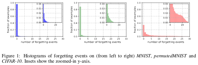 Ten Common Learning Myths That Might Be >> Seven Myths In Machine Learning Research Oscar Chang